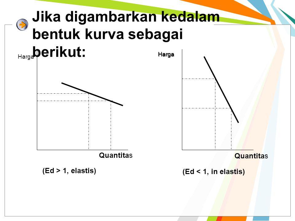 Jika digambarkan kedalam bentuk kurva sebagai berikut: