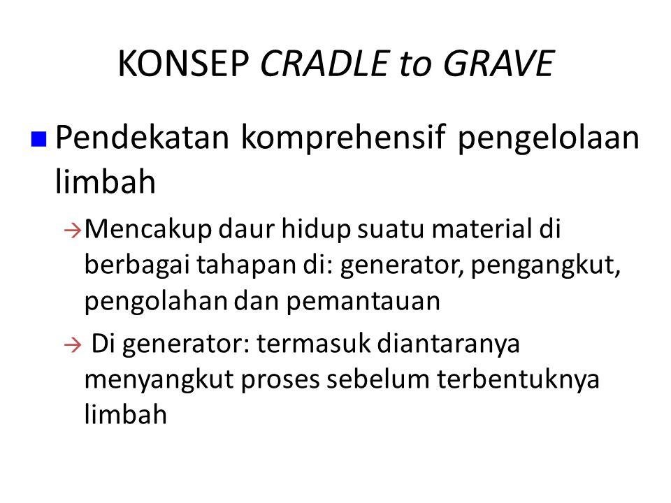 KONSEP CRADLE to GRAVE Pendekatan komprehensif pengelolaan limbah