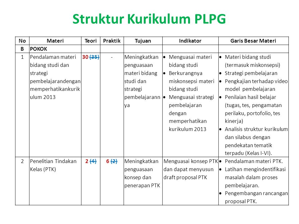 Struktur Kurikulum PLPG