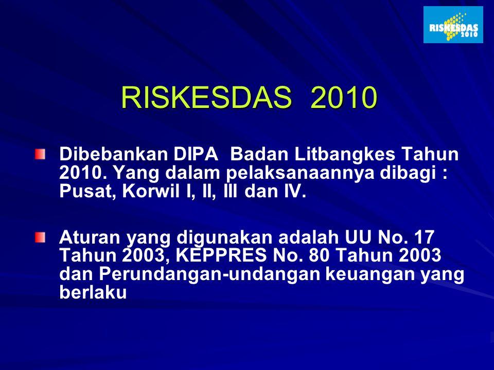 RISKESDAS 2010 Dibebankan DIPA Badan Litbangkes Tahun 2010. Yang dalam pelaksanaannya dibagi : Pusat, Korwil I, II, III dan IV.