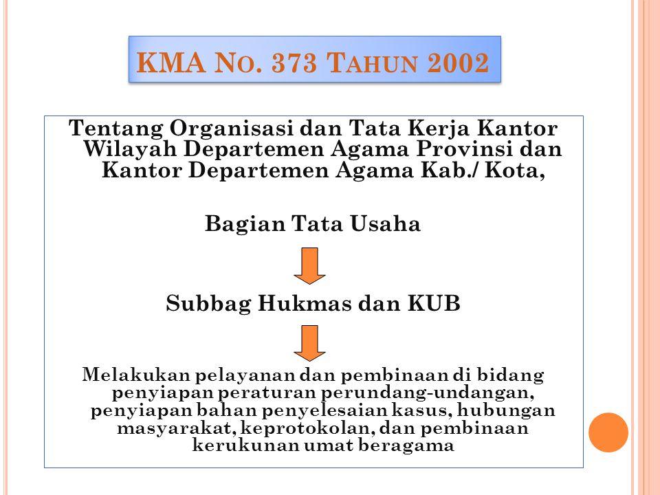 KMA No. 373 Tahun 2002 Tentang Organisasi dan Tata Kerja Kantor Wilayah Departemen Agama Provinsi dan Kantor Departemen Agama Kab./ Kota,