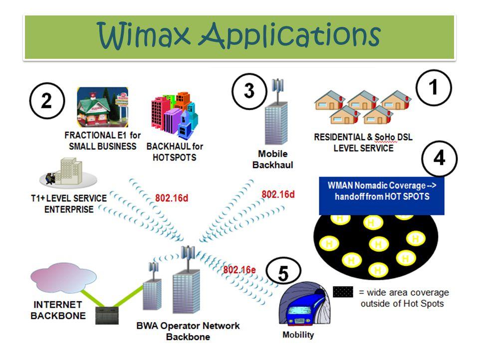 Wimax Applications Aplikasi-aplikasi WiMAX dapat meliputi: