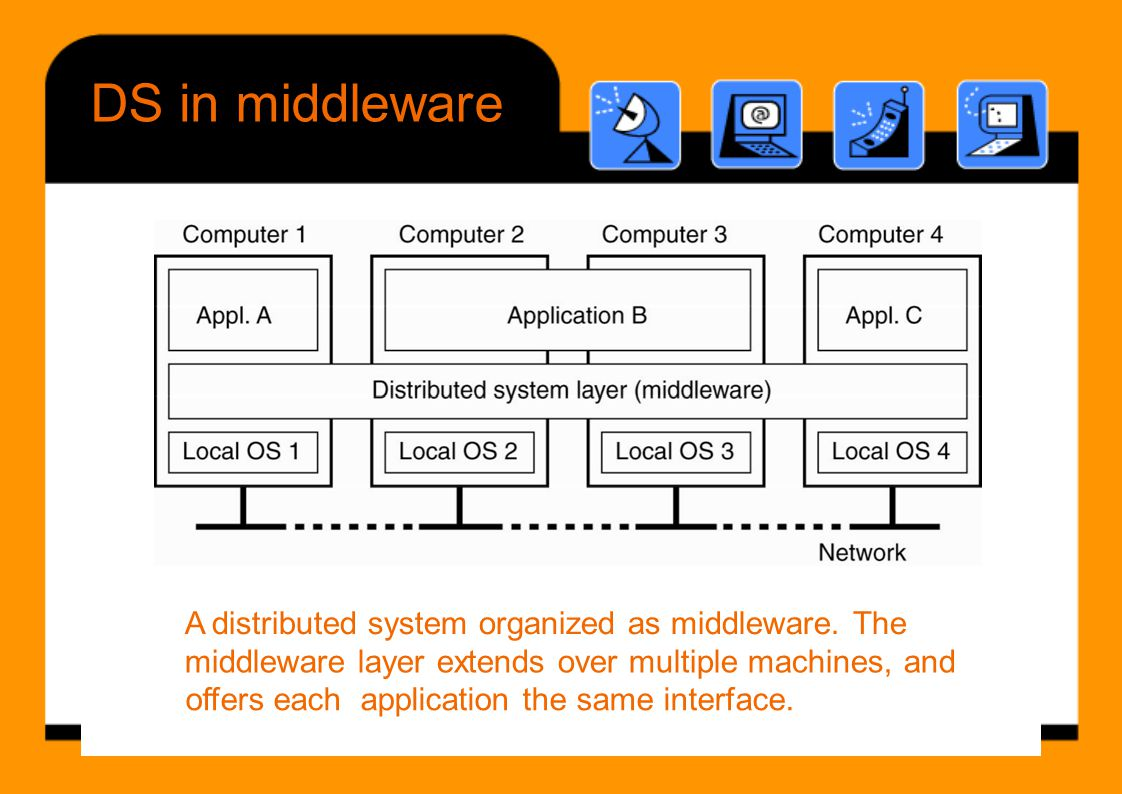DS in middleware A distributed system organized as middleware. The
