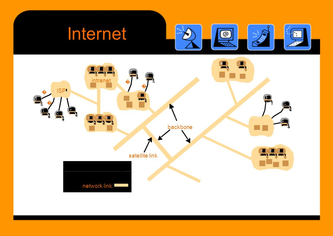 Internet � � ISP � desktop computer: intranet � ISP � backbone