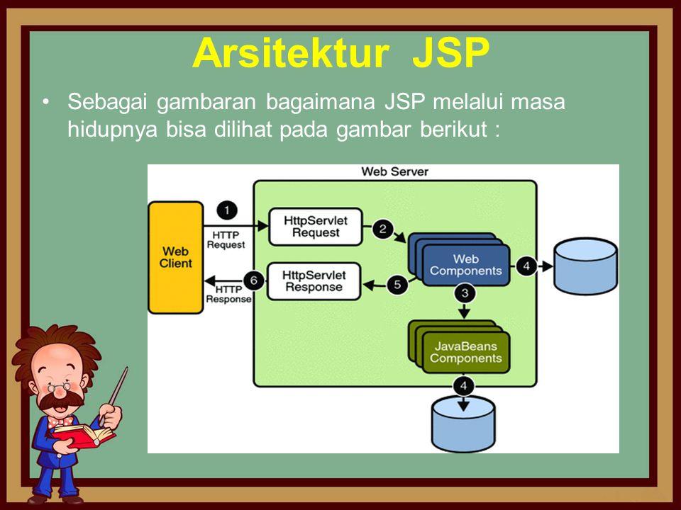 Arsitektur JSP Sebagai gambaran bagaimana JSP melalui masa hidupnya bisa dilihat pada gambar berikut :
