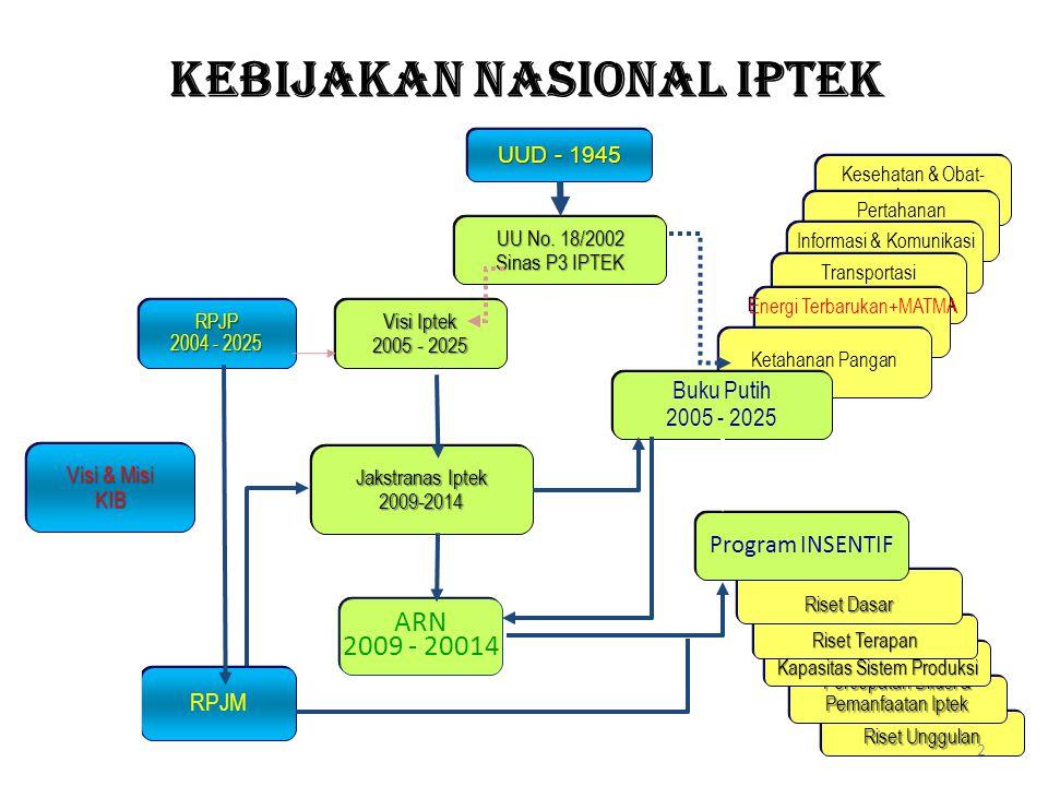 Kebijakan Nasional Iptek