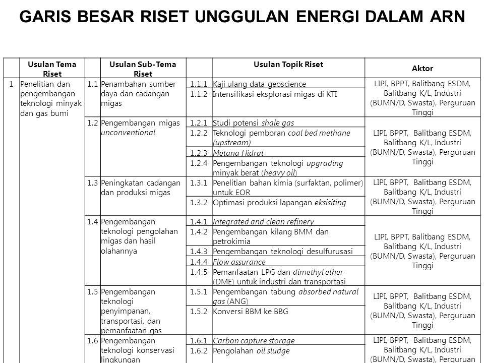 GARIS BESAR RISET UNGGULAN ENERGI DALAM ARN