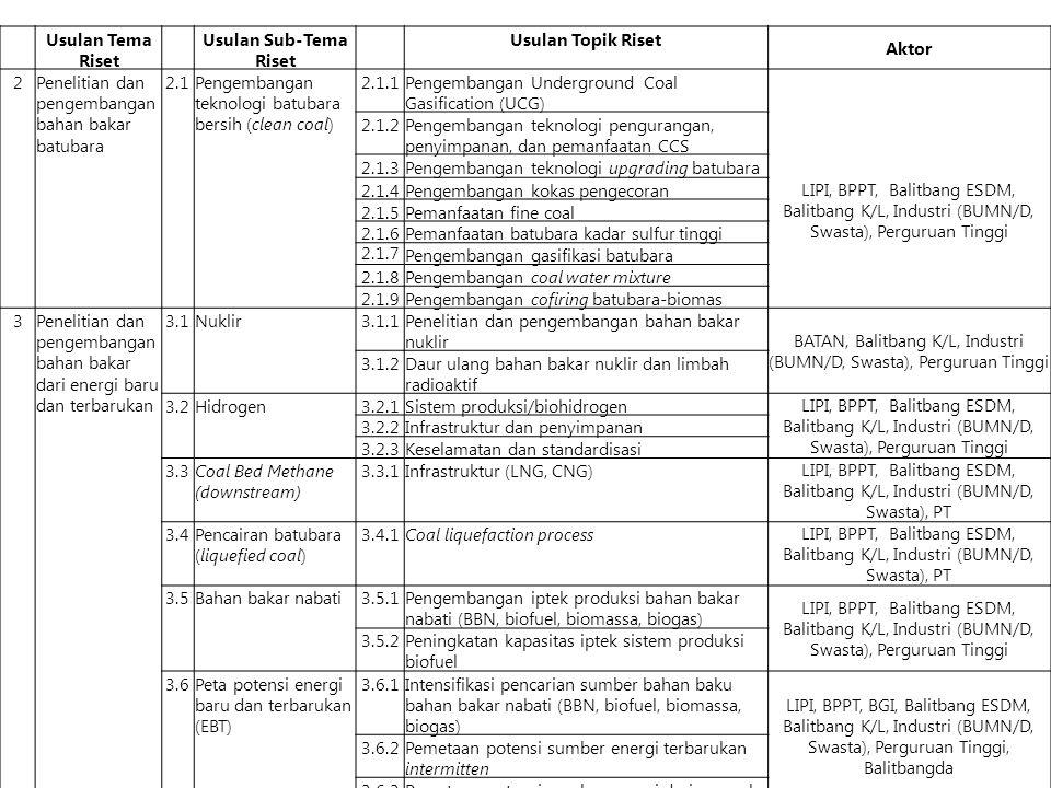 BATAN, Balitbang K/L, Industri (BUMN/D, Swasta), Perguruan Tinggi
