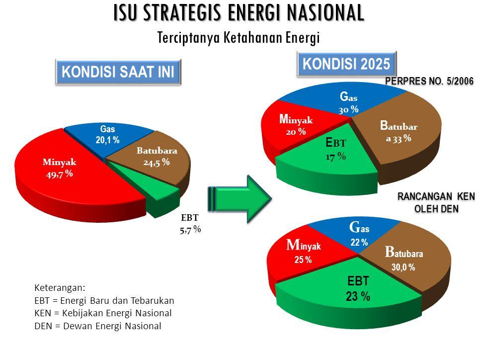 ISU STRATEGIS ENERGI NASIONAL Terciptanya Ketahanan Energi