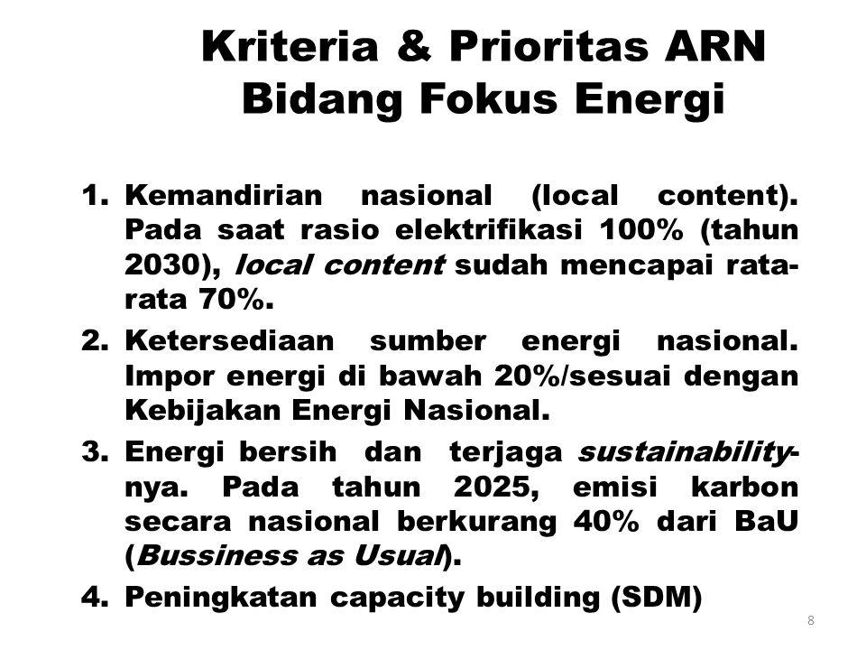 Kriteria & Prioritas ARN Bidang Fokus Energi
