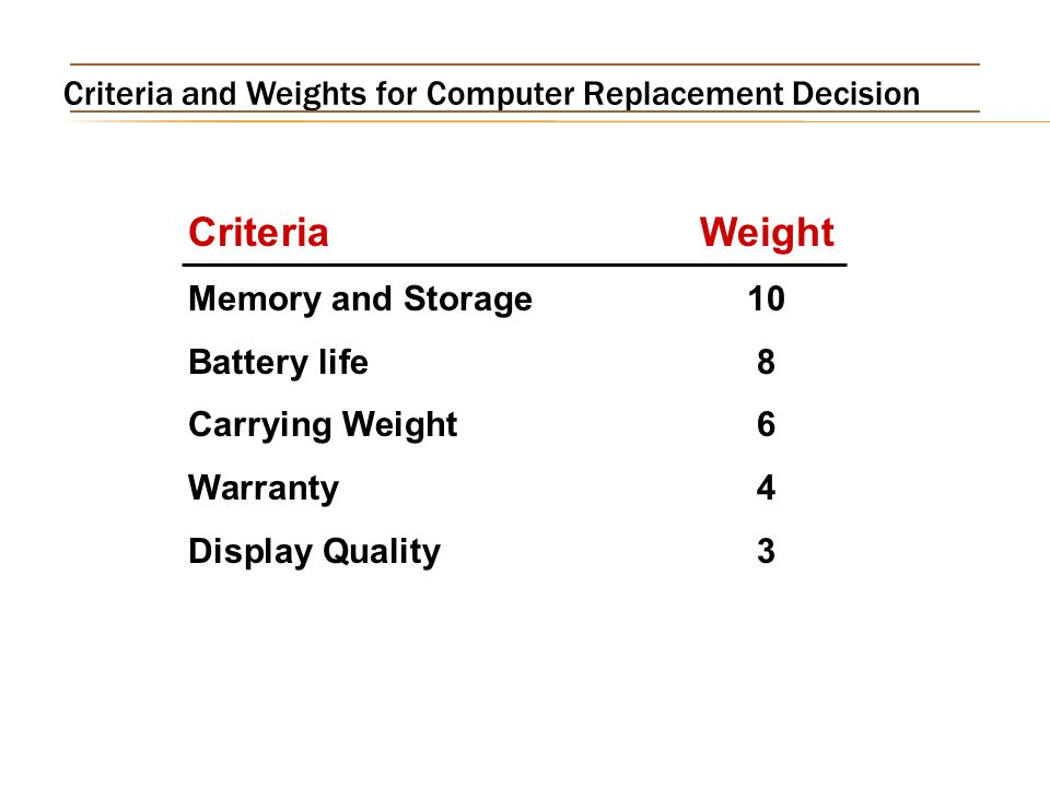 Criteria and Weights for Computer Replacement Decision