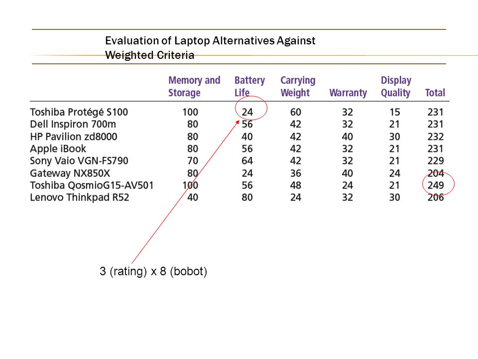 Evaluation of Laptop Alternatives Against Weighted Criteria