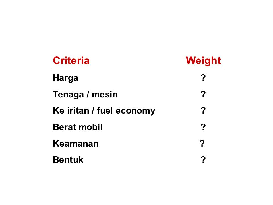 Criteria Weight Harga Tenaga / mesin Ke iritan / fuel economy