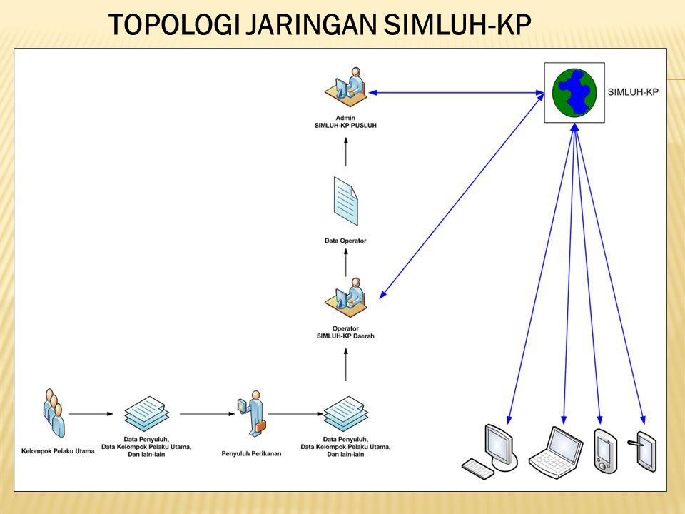 TOPOLOGI JARINGAN SIMLUH-KP