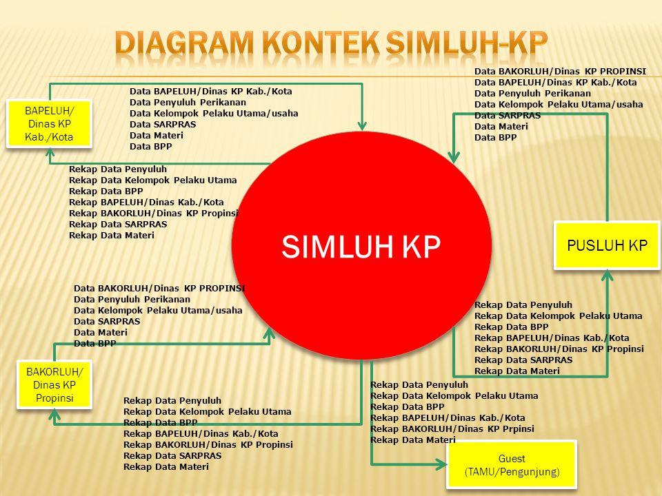 Diagram Kontek SIMLUH-KP