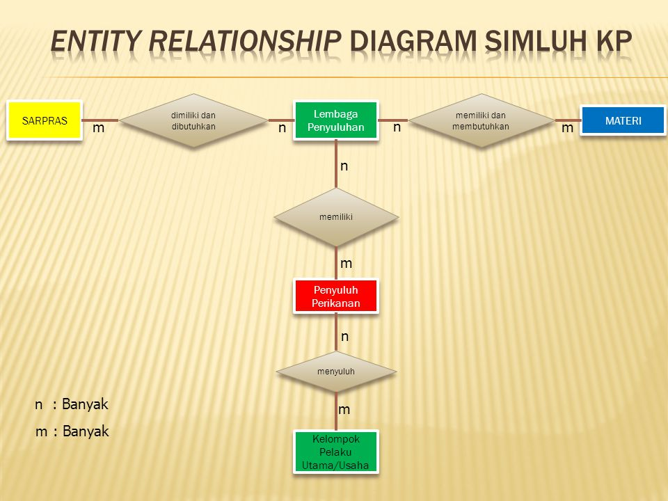Entity Relationship Diagram SIMLUH KP
