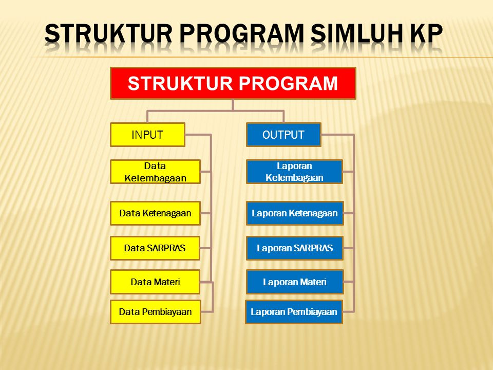 Struktur Program SIMLUH KP
