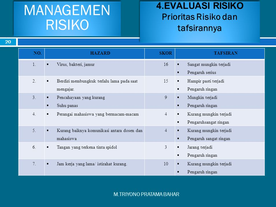 4.EVALUASI RISIKO Prioritas Risiko dan tafsirannya