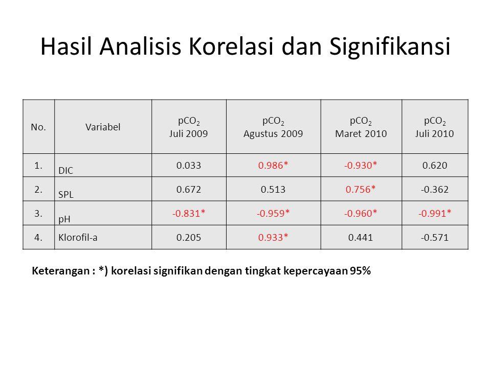 Hasil Analisis Korelasi dan Signifikansi