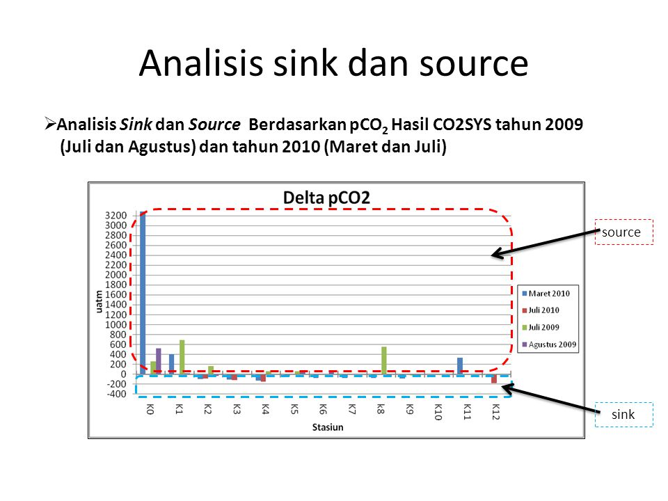 Analisis sink dan source