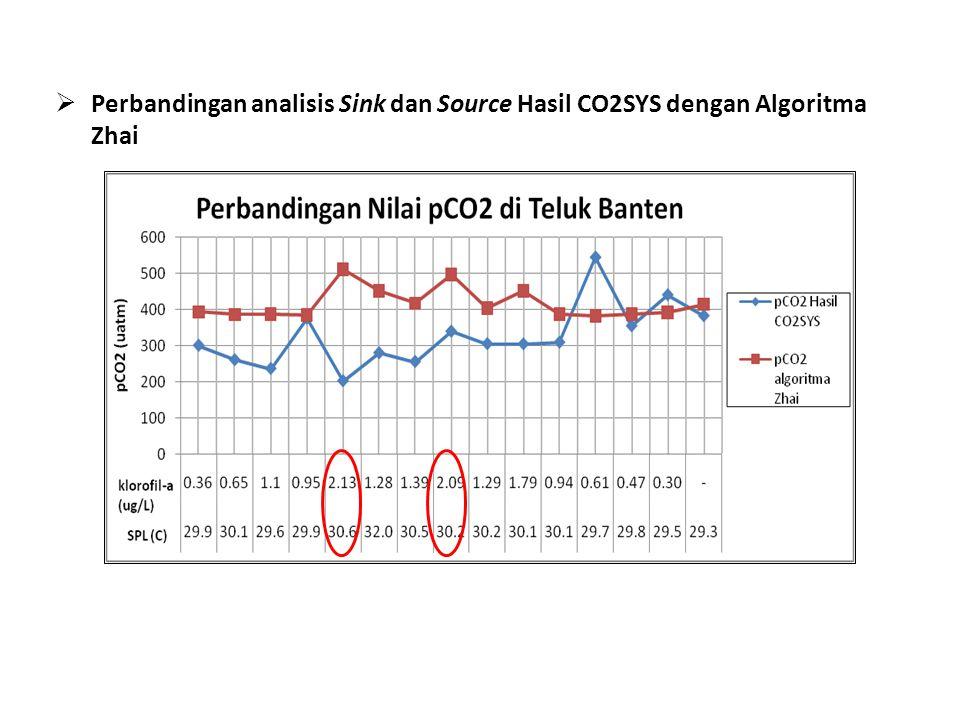 Perbandingan analisis Sink dan Source Hasil CO2SYS dengan Algoritma Zhai
