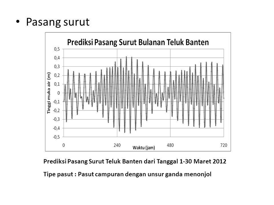Pasang surut Prediksi Pasang Surut Teluk Banten dari Tanggal 1-30 Maret 2012.