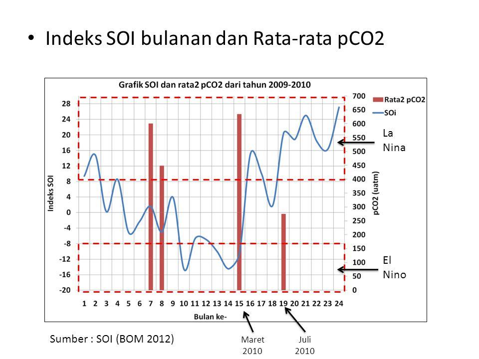 Indeks SOI bulanan dan Rata-rata pCO2