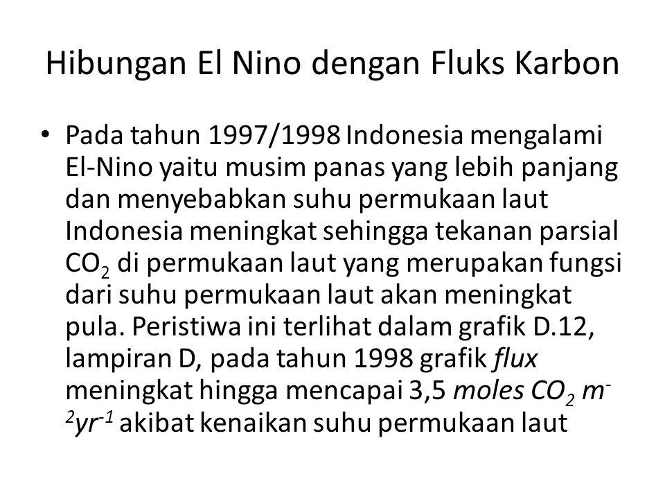 Hibungan El Nino dengan Fluks Karbon