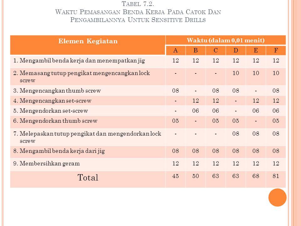 Tabel 7.2. Waktu Pemasangan Benda Kerja Pada Catok Dan Pengambilannya Untuk Sensitive Drills