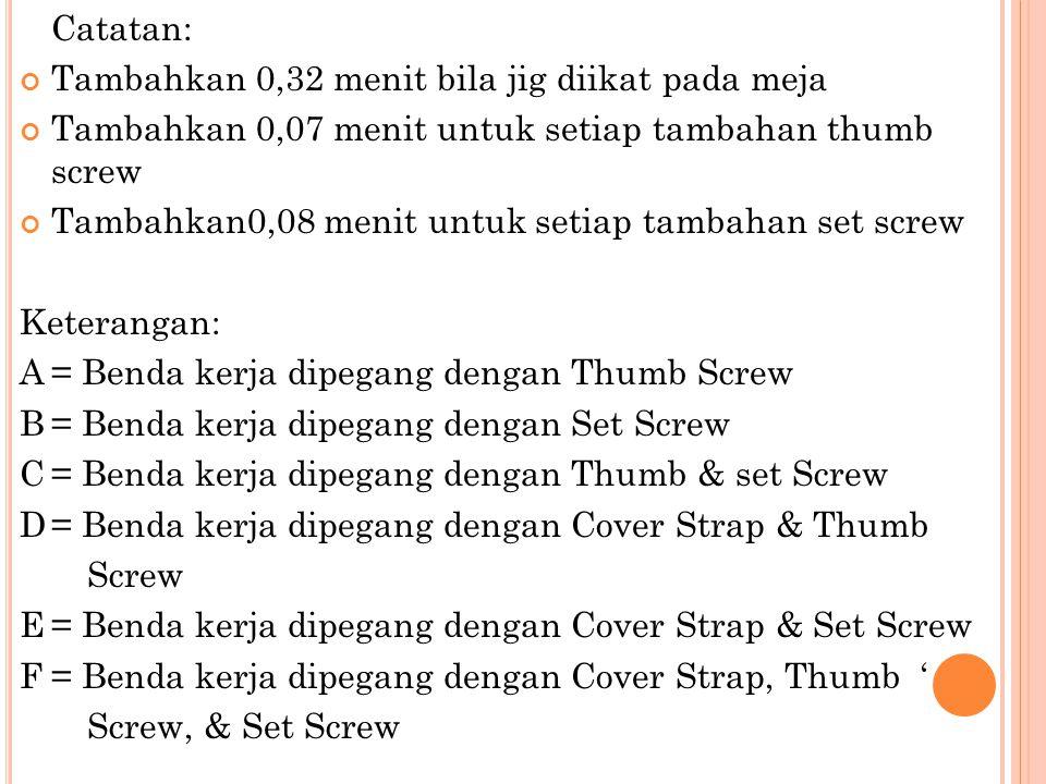 Catatan: Tambahkan 0,32 menit bila jig diikat pada meja. Tambahkan 0,07 menit untuk setiap tambahan thumb screw.