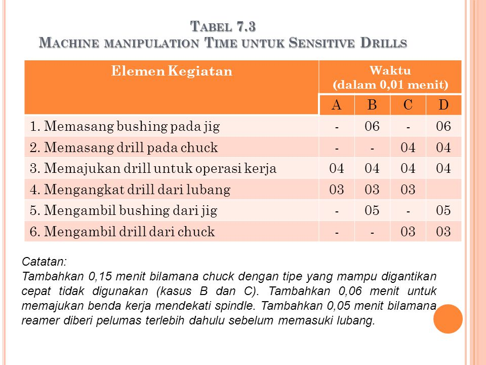 Tabel 7.3 Machine manipulation Time untuk Sensitive Drills