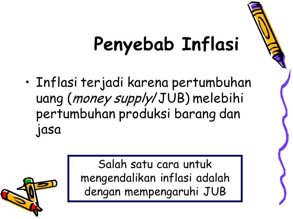 Penyebab Inflasi Inflasi terjadi karena pertumbuhan uang (money supply/JUB) melebihi pertumbuhan produksi barang dan jasa.