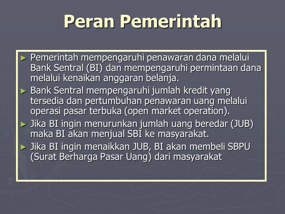 Peran Pemerintah Pemerintah mempengaruhi penawaran dana melalui Bank Sentral (BI) dan mempengaruhi permintaan dana melalui kenaikan anggaran belanja.