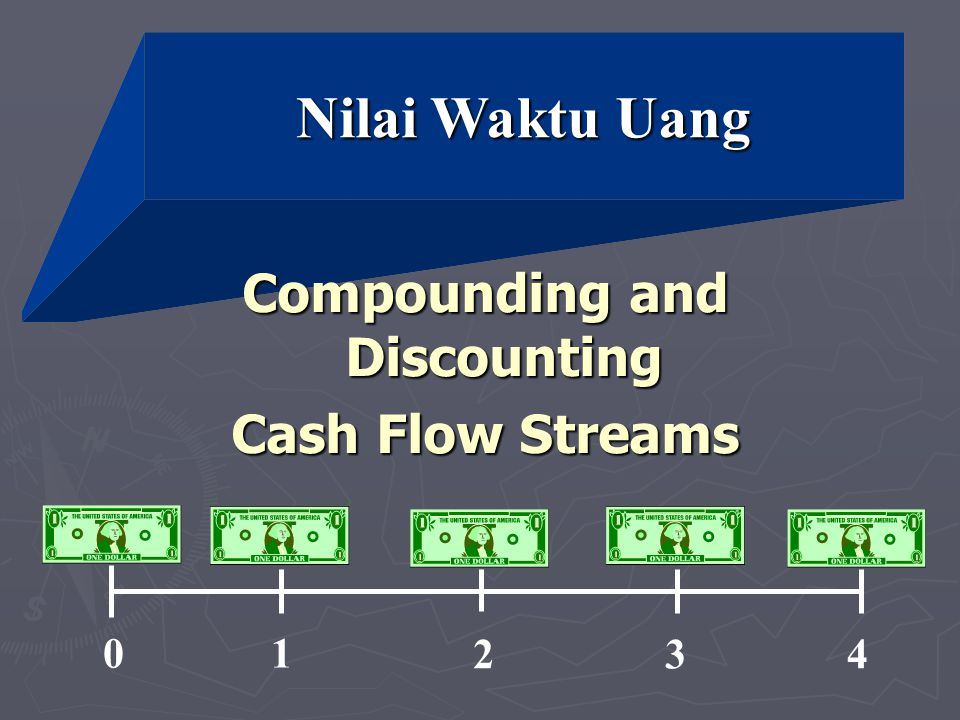 Compounding and Discounting