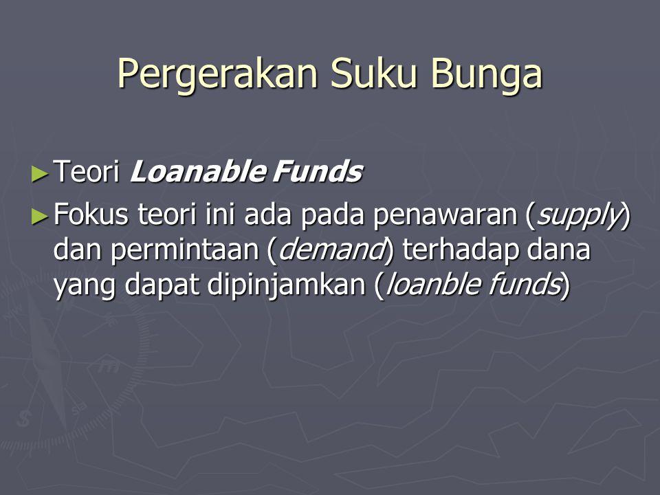 Pergerakan Suku Bunga Teori Loanable Funds