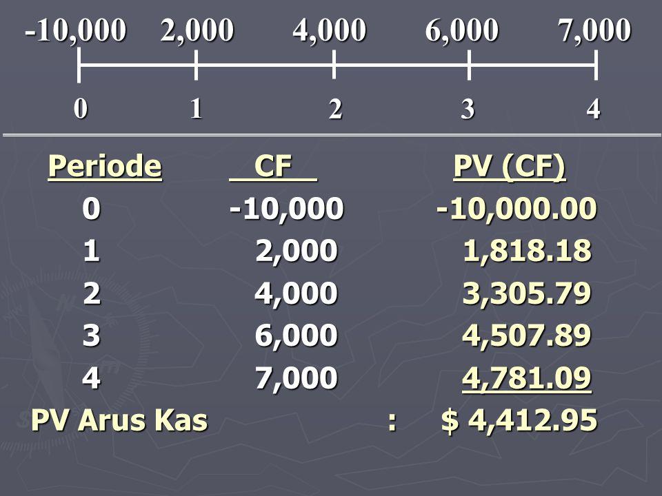 1 2. 3. 4. -10,000 2,000 4,000 6,000 7,000. Periode CF PV (CF) 0 -10,000 -10,000.00.
