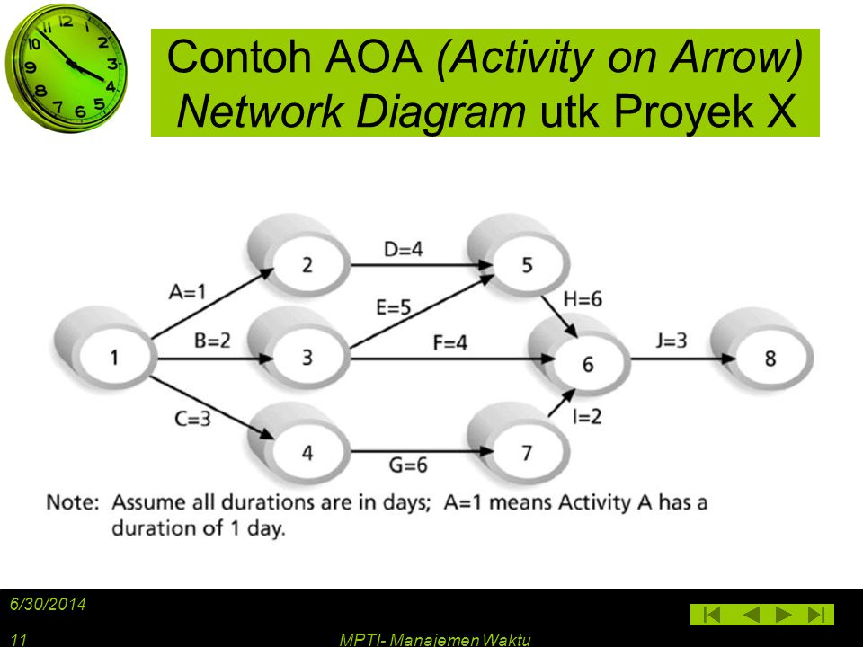Contoh AOA (Activity on Arrow) Network Diagram utk Proyek X