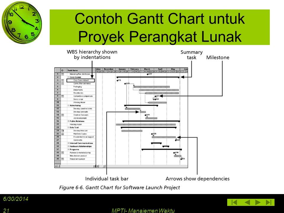 Contoh Gantt Chart untuk Proyek Perangkat Lunak