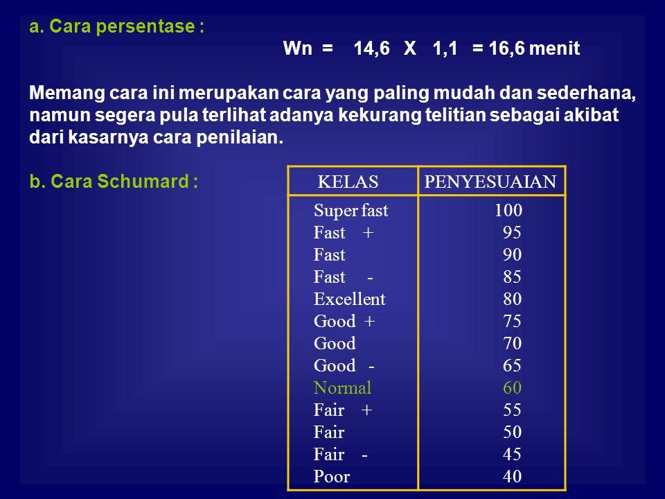 a. Cara persentase : Wn = 14,6 X 1,1 = 16,6 menit. Memang cara ini merupakan cara yang paling mudah dan sederhana,