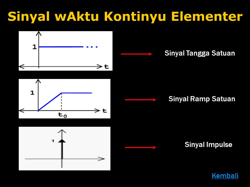 Sinyal wAktu Kontinyu Elementer