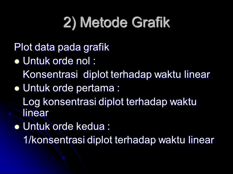 2) Metode Grafik Plot data pada grafik Untuk orde nol :
