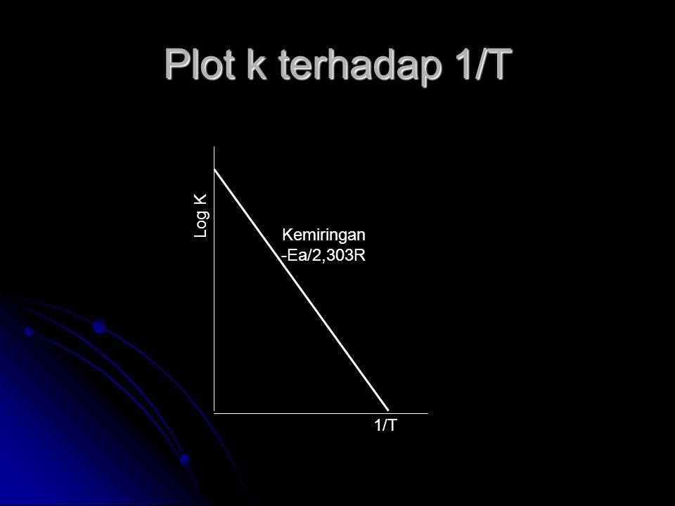 Plot k terhadap 1/T Log K 1/T Kemiringan -Ea/2,303R