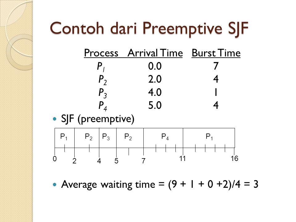 Contoh dari Preemptive SJF