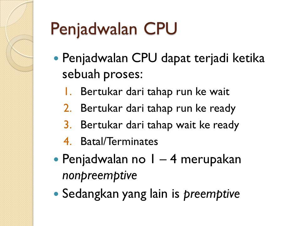 Penjadwalan CPU Penjadwalan CPU dapat terjadi ketika sebuah proses: