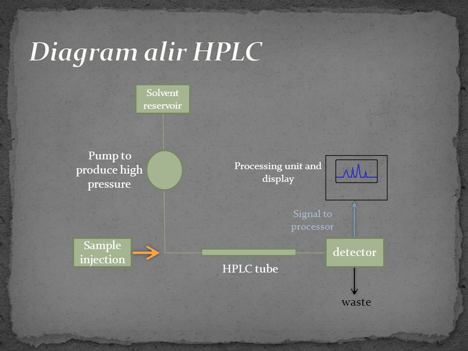 Diagram alir HPLC Pump to produce high pressure Sample injection