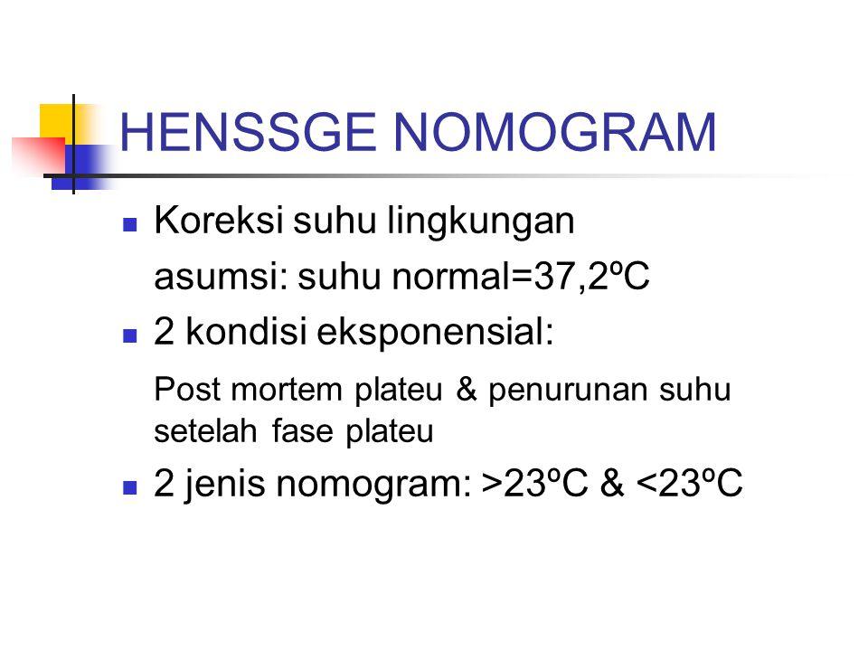 HENSSGE NOMOGRAM Koreksi suhu lingkungan asumsi: suhu normal=37,2ºC