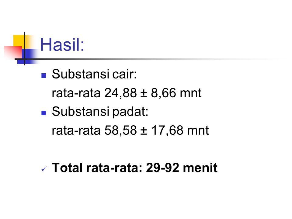 Hasil: Substansi cair: rata-rata 24,88 ± 8,66 mnt Substansi padat: