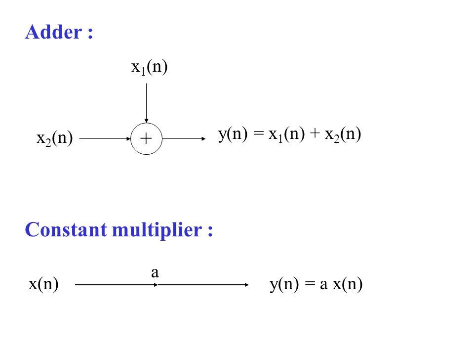 Adder : Constant multiplier : x1(n) x2(n) y(n) = x1(n) + x2(n) x(n)