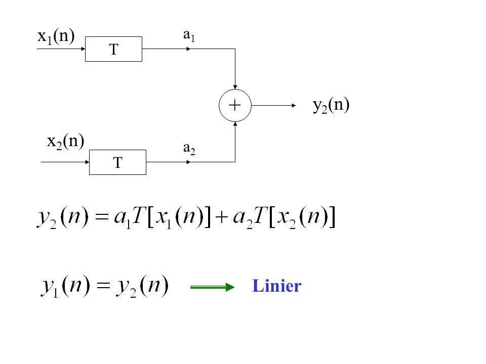 + x1(n) x2(n) y2(n) a1 a2 T Linier