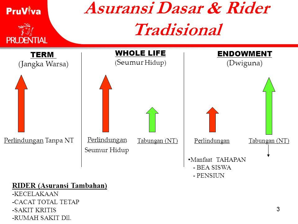 Asuransi Dasar & Rider Tradisional